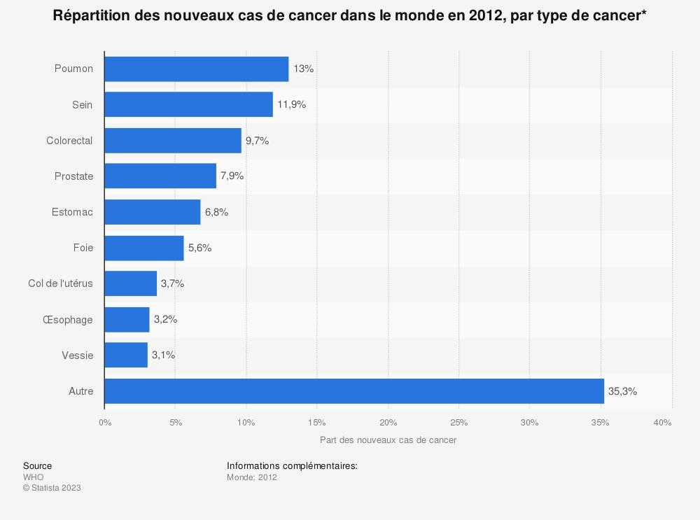Statistique: Répartition des nouveaux cas de cancer dans le monde en2012, par type de cancer* | Statista
