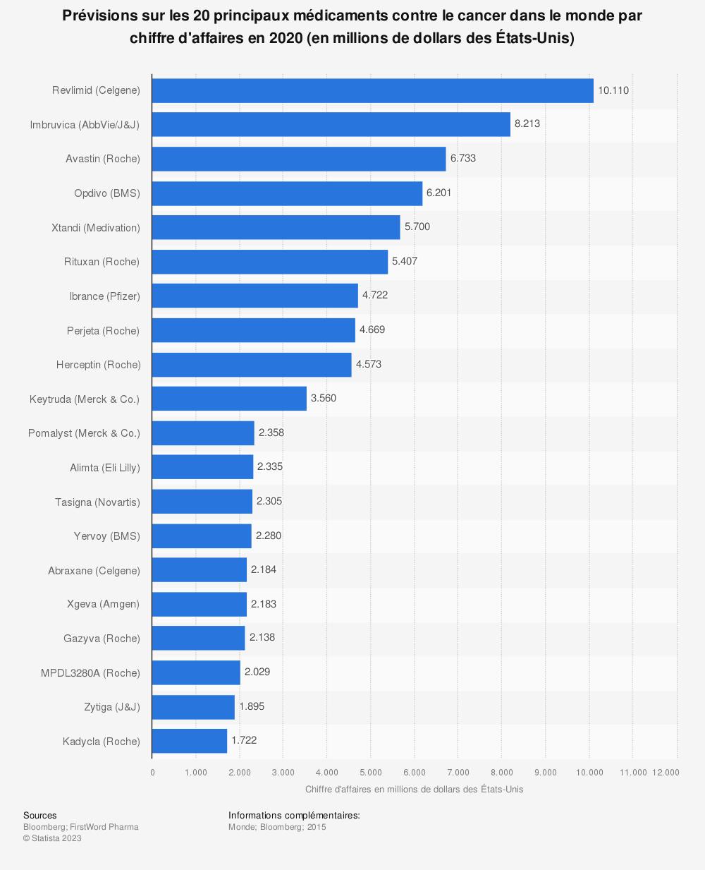 Statistique: Prévisions sur les 20 principaux médicaments contre le cancer dans le monde par chiffre d'affaires en 2020 (en millions de dollars des États-Unis) | Statista