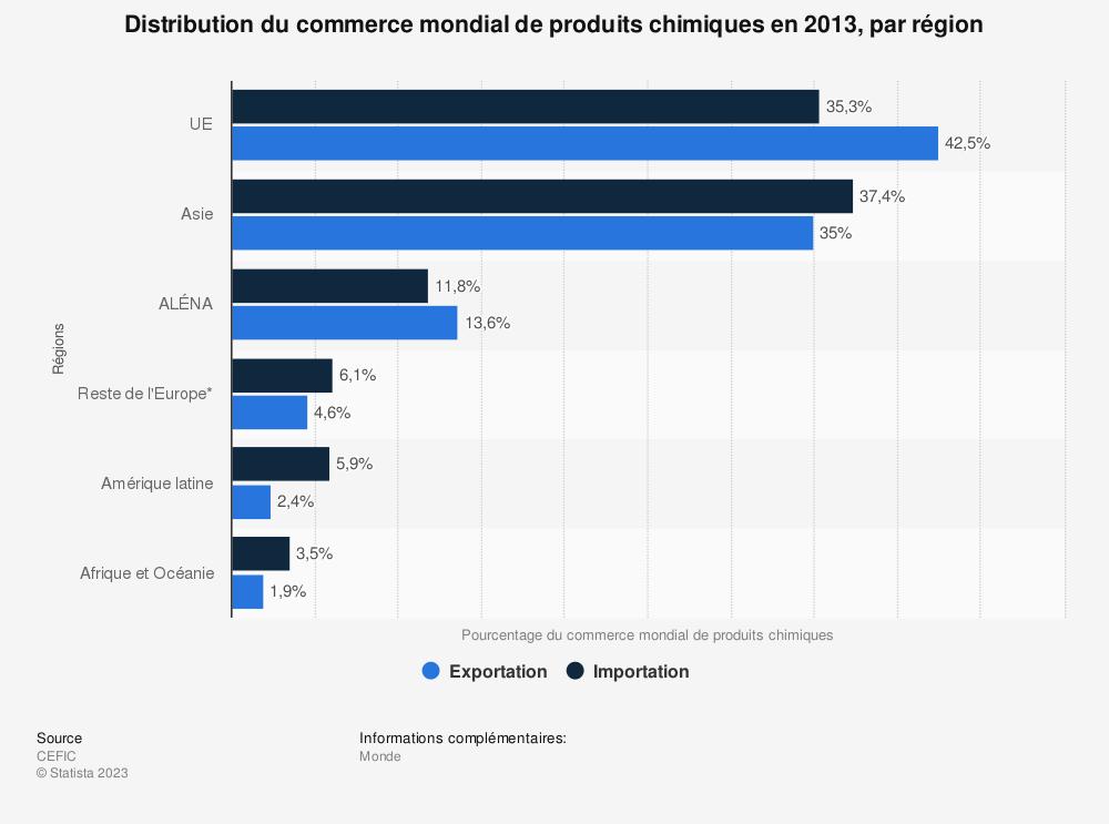 Statistique: Distribution du commerce mondial de produits chimiques en 2013, par région | Statista
