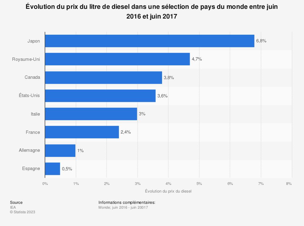 Statistique: Évolution du prix du litre de diesel dans une sélection de pays du monde entre juin 2016 et juin 2017 | Statista