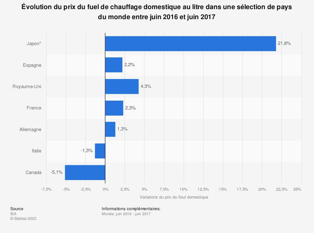 Statistique: Évolution du prix du fuel de chauffage domestique au litre dans une sélection de pays du monde entre juin 2016 et juin 2017 | Statista