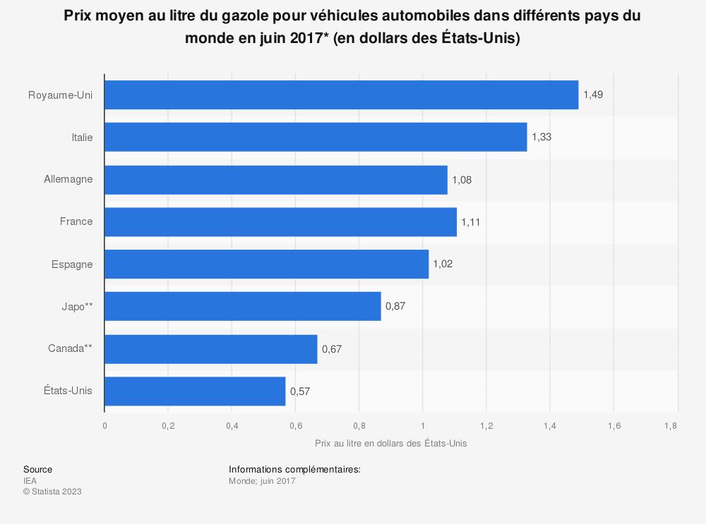Statistique: Prix moyen au litre du gazole pour véhicules automobiles dans différents pays du monde en juin 2017* (en dollars desÉtats-Unis) | Statista