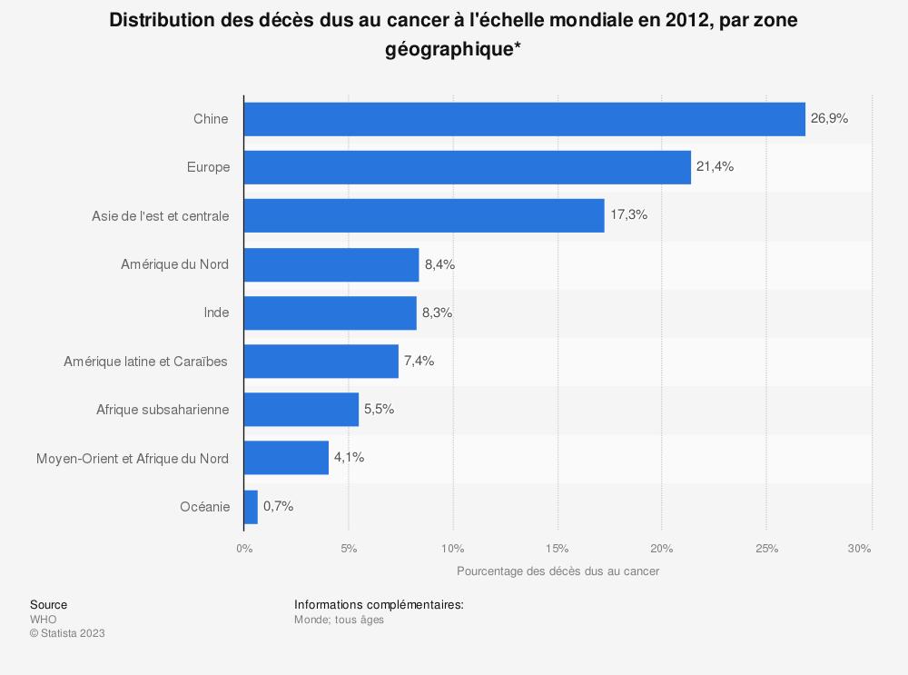 Statistique: Distribution des décès dus au cancer à l'échelle mondiale en2012, par zone géographique* | Statista