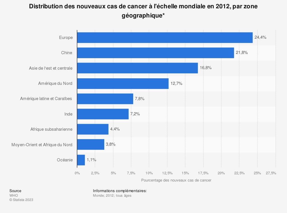 Statistique: Distribution des nouveaux cas de cancer à l'échelle mondiale en2012, par zone géographique* | Statista