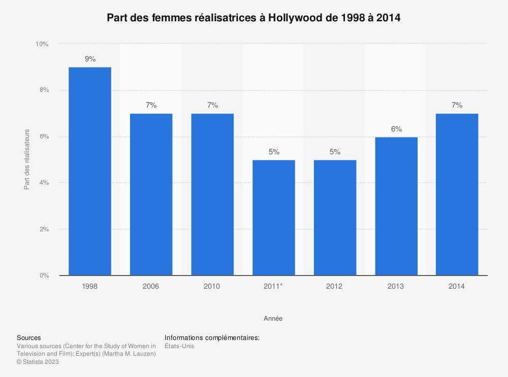 Statistique: Part des femmes réalisatrices àHollywood de1998 à2014 | Statista