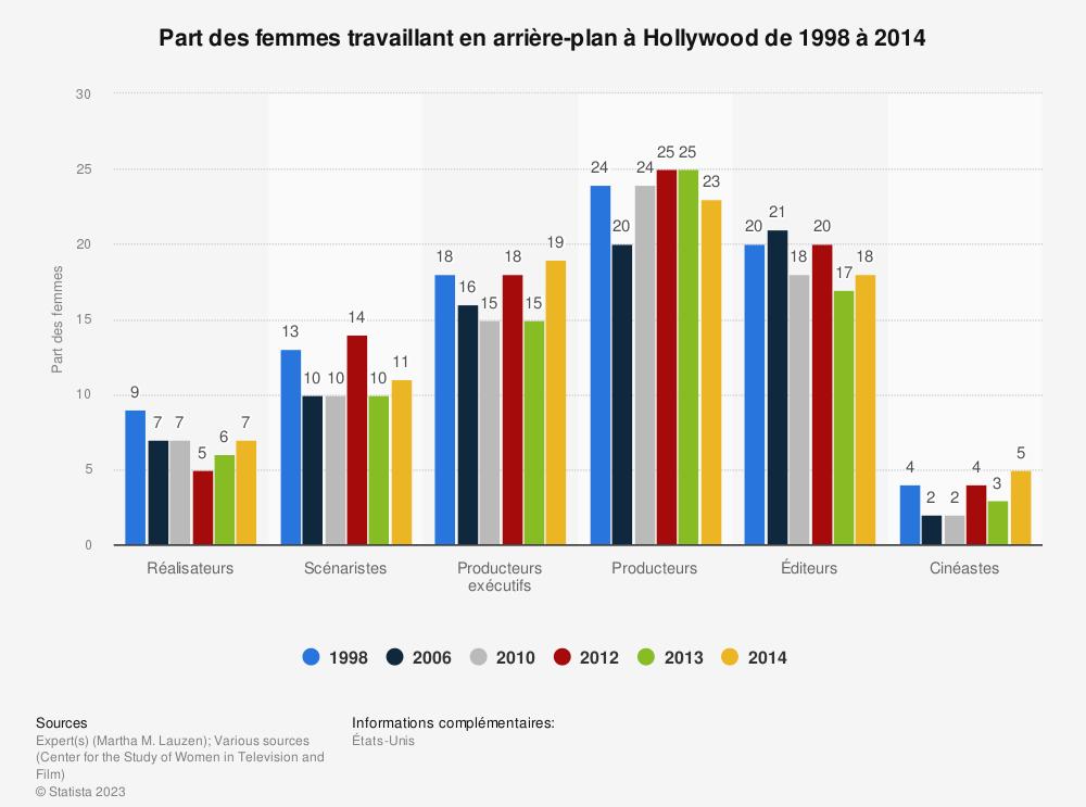 Statistique: Part des femmes travaillant en arrière-plan àHollywood de1998 à2014 | Statista