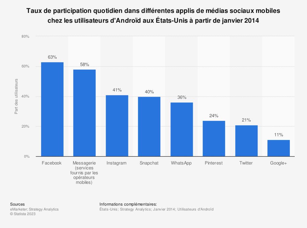 Statistique: Taux de participation quotidien dans différentes applis de médias sociaux mobiles chez les utilisateurs d'Androïd auxÉtats-Unis à partir de janvier2014 | Statista