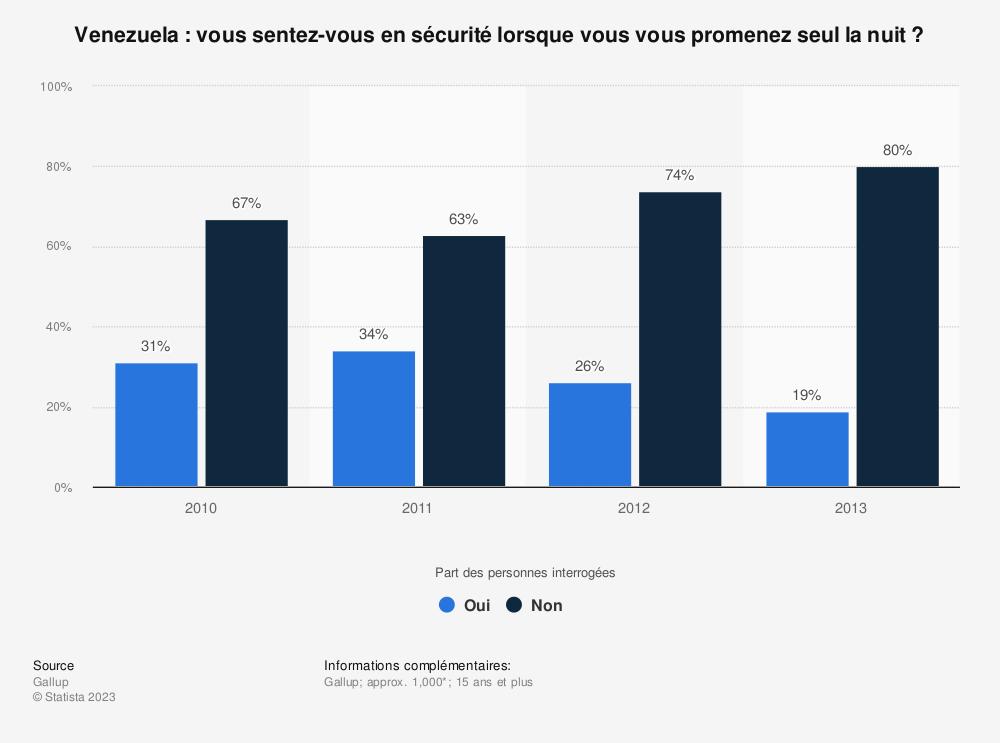 Statistique: Venezuela: vous sentez-vous en sécurité lorsque vous vous promenez seul la nuit? | Statista