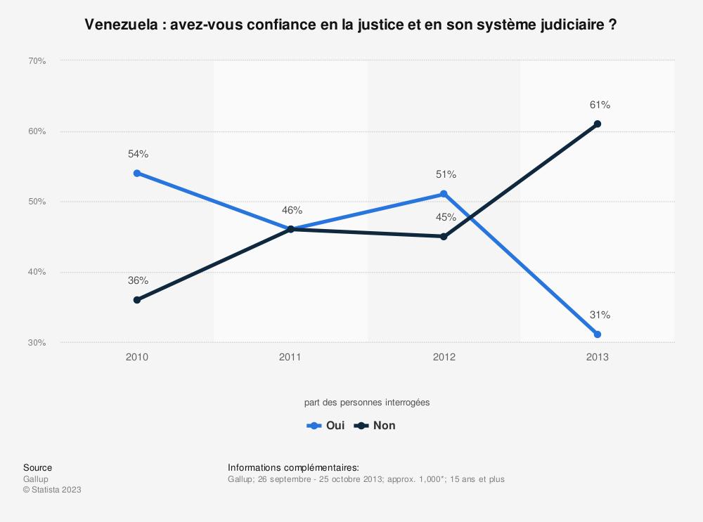 Statistique: Venezuela: avez-vous confiance en la justice et en son système judiciaire? | Statista