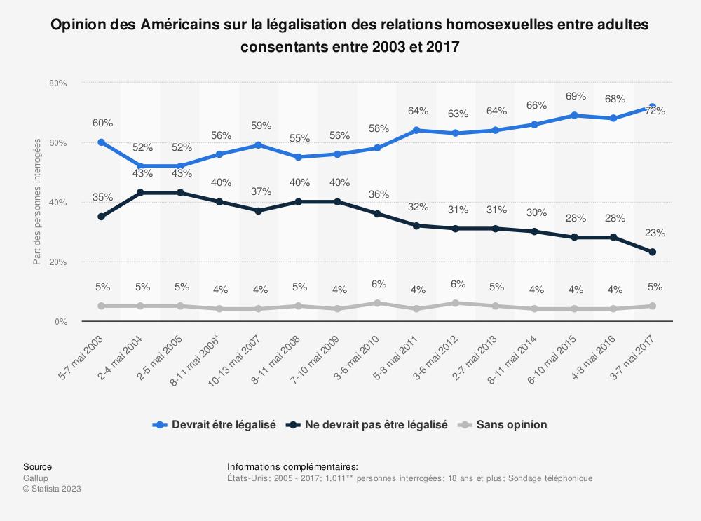 Statistique: Opinion des Américains sur la légalisation des relations homosexuelles entre adultes consentants entre 2003 et 2017 | Statista