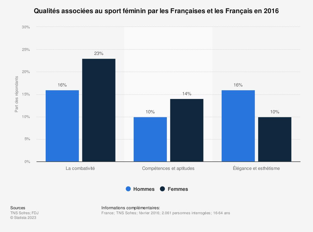 Statistique: Qualités associées au sport féminin par les Françaises et les Français en 2016 | Statista