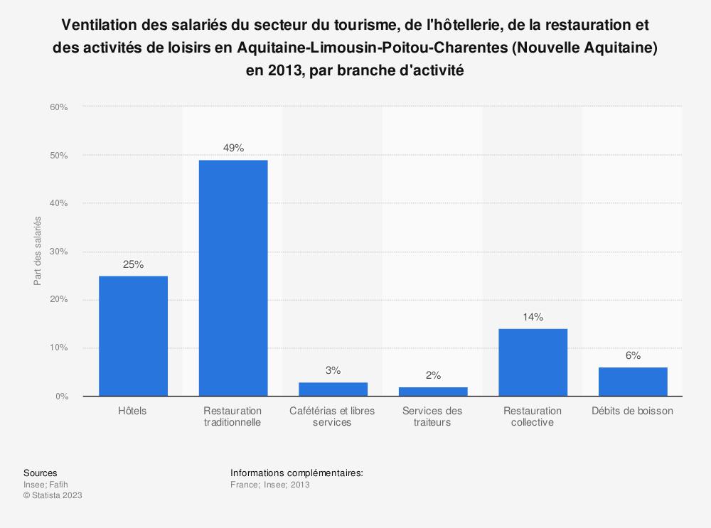 Statistique: Ventilation des salariés du secteur du tourisme, de l'hôtellerie, de la restauration et des activités de loisirs en Aquitaine-Limousin-Poitou-Charentes (Nouvelle Aquitaine) en 2013, par branche d'activité | Statista