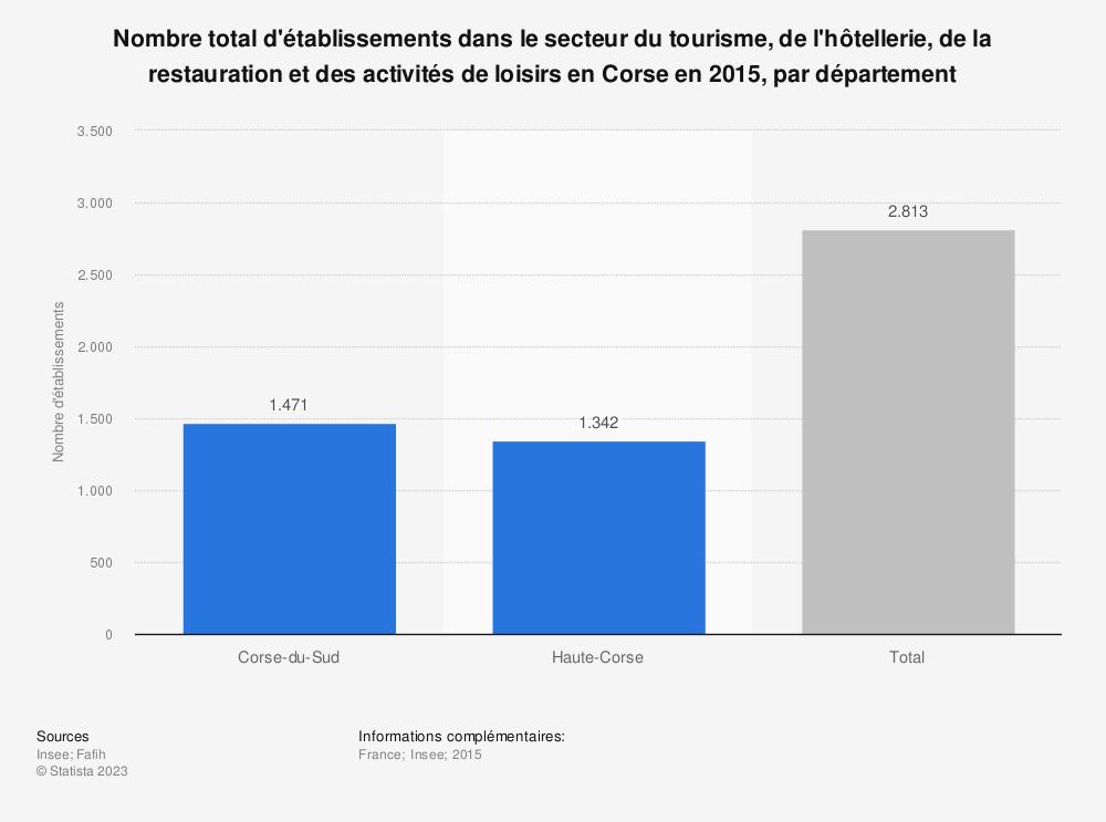 Statistique: Nombre total d'établissements dans le secteur du tourisme, de l'hôtellerie, de la restauration et des activités de loisirs en Corse en 2015, par département | Statista