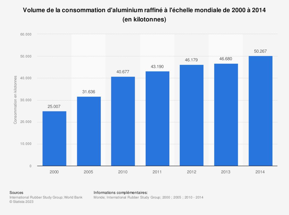 Statistique: Volume de la consommation d'aluminium raffiné à l'échelle mondiale de 2000 à 2014 (en kilotonnes) | Statista