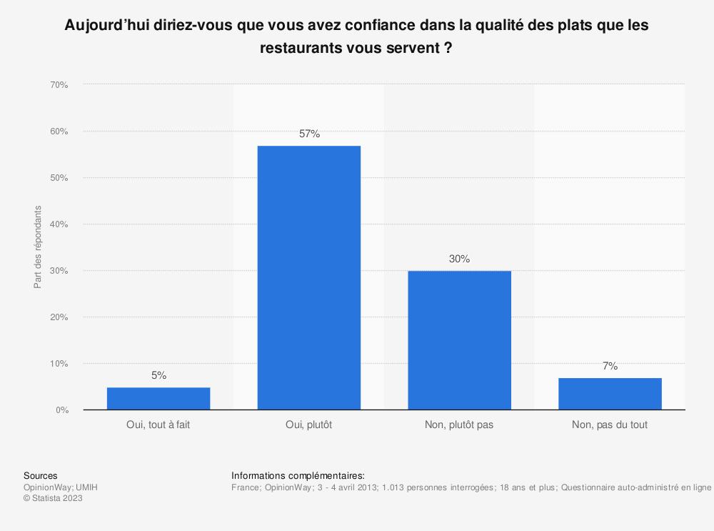 Statistique: Aujourd'hui diriez-vous que vous avez confiance dans la qualité des plats que les restaurants vous servent? | Statista