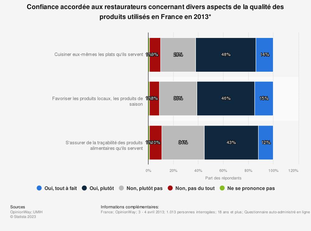 Statistique: Confiance accordée aux restaurateurs concernant divers aspects de la qualité des produits utilisés en France en 2013* | Statista
