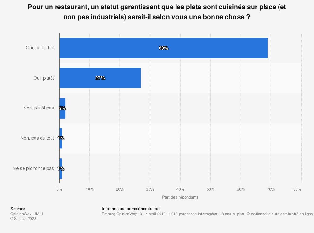 Statistique: Pour un restaurant, un statut garantissant que les plats sont cuisinés sur place (et non pas industriels) serait-il selon vous une bonne chose? | Statista