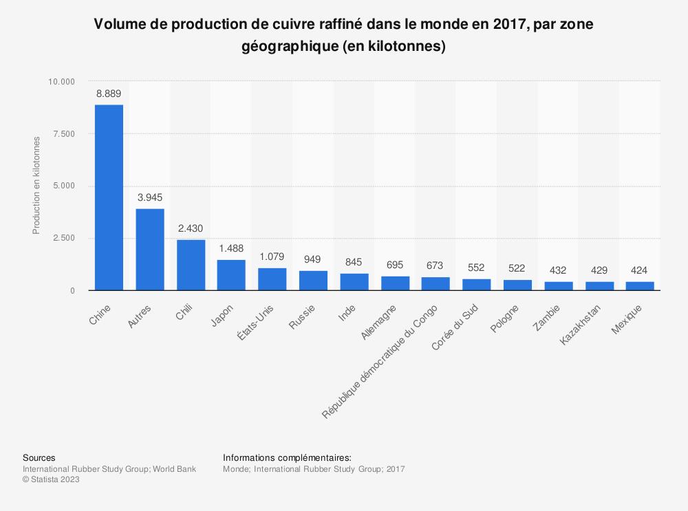 Statistique: Volume de production de cuivre raffiné dans le monde en 2017, par zone géographique (en kilotonnes) | Statista