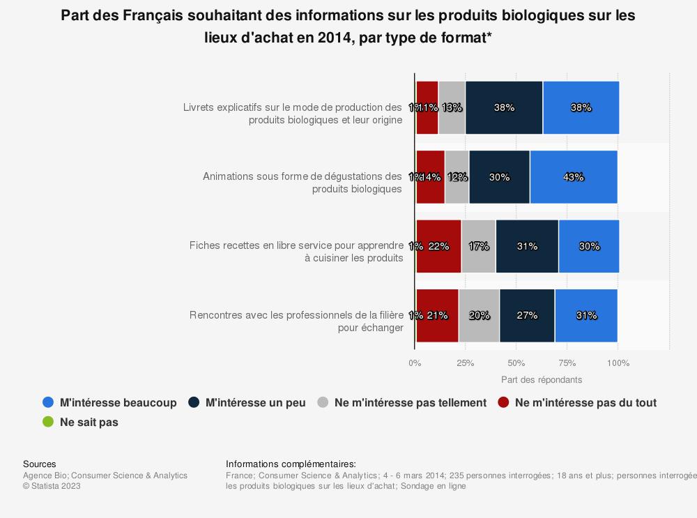 Statistique: Part des Français souhaitant des informations sur les produits biologiques sur les lieux d'achat en 2014, par type de format* | Statista