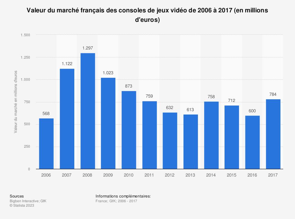 Statistique: Valeur du marché français des consoles de jeux vidéo de 2006 à 2017 (en millions d'euros) | Statista