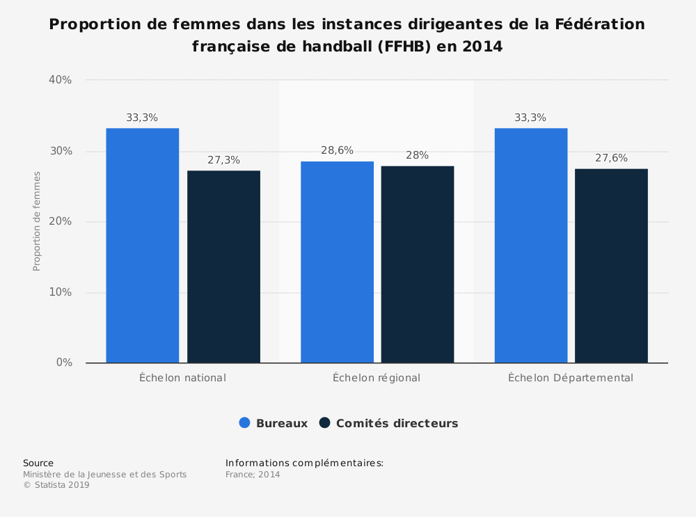 Statistique: Proportion de femmes dans les instances dirigeantes de la Fédération française de handball (FFHB) en 2014 | Statista