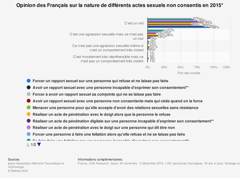 Statistique: Opinion des Français sur la nature de différents actes sexuels non consentis en 2015* | Statista