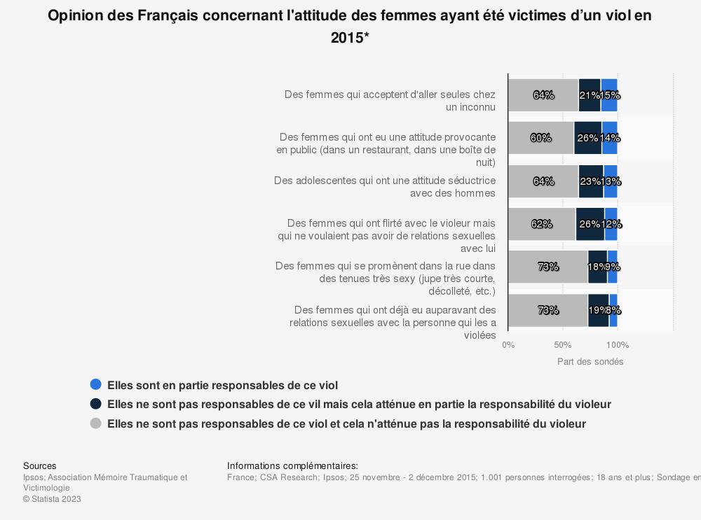 Statistique: Opinion des Français concernant l'attitude des femmes ayant été victimes d'un viol en 2015* | Statista