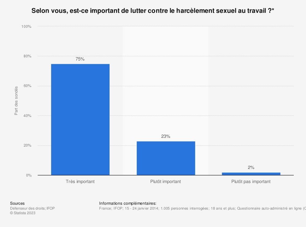 Statistique: Selon vous, est-ce important de lutter contre le harcèlement sexuel au travail ?* | Statista