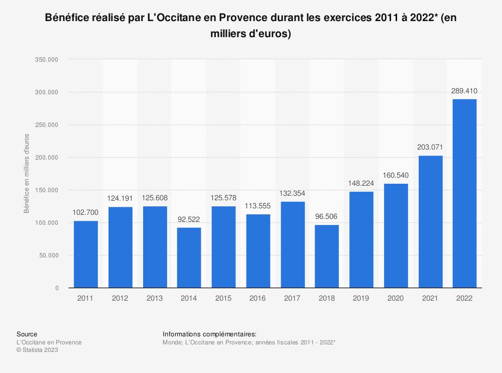 Statistique: Bénéfice réalisé par L'Occitane en Provence durant les exercices 2011 à 2017* (en milliers d'euros) | Statista
