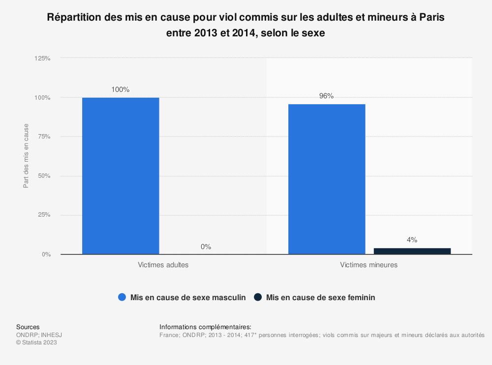 Statistique: Répartition des mis en cause pour viol commis sur les adultes et mineurs à Paris entre 2013 et 2014, selon le sexe | Statista