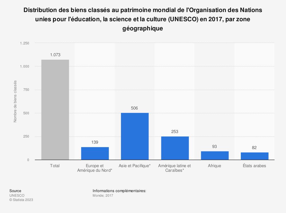 Statistique: Distribution des biens classés au patrimoine mondial de l'Organisation des Nations unies pour l'éducation, la science et la culture (UNESCO) en 2017, par zone géographique | Statista