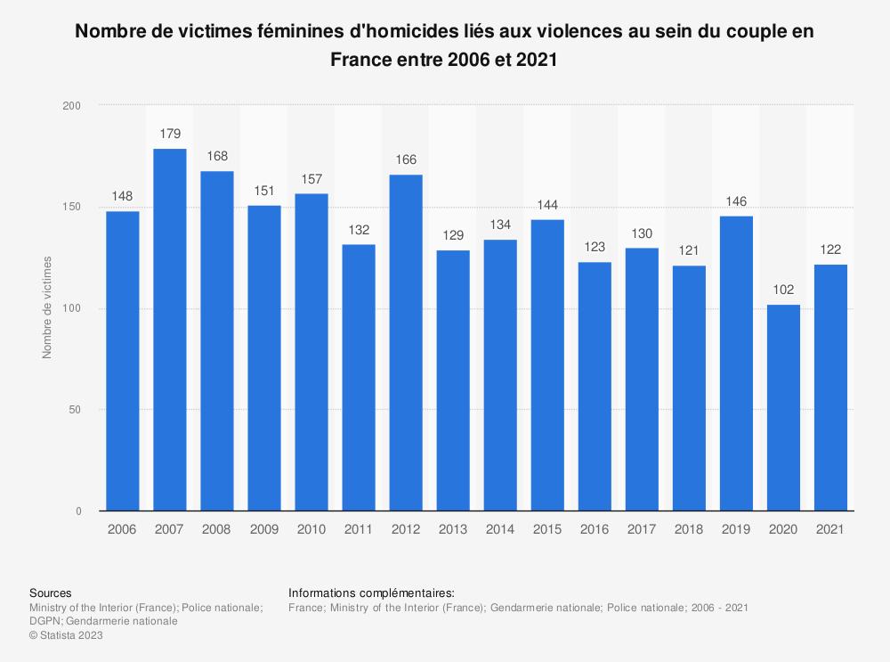 Statistique: Nombre de victimes féminines d'homicides liés aux violences au sein du couple en France entre 2012 et 2017 | Statista