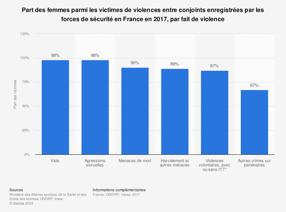 Statistique: Part des femmes parmi les victimes de violences entre conjoints enregistrées par les forces de sécurité en France en 2017, par fait de violence | Statista
