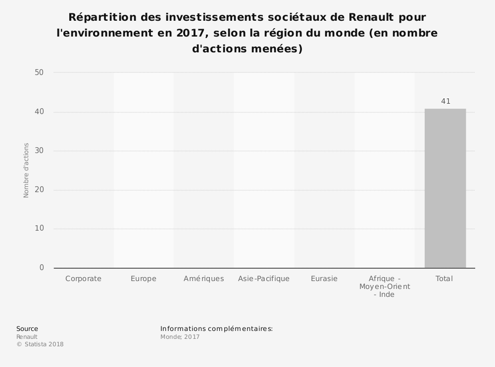 Statistique: Répartition des investissements sociétaux de Renault pour l'environnement en 2017, selon la région du monde (en nombre d'actions menées) | Statista