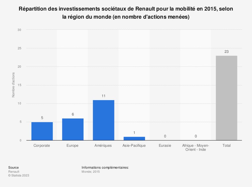 Statistique: Répartition des investissements sociétaux de Renault pour la mobilité en 2015, selon la région du monde (en nombre d'actions menées) | Statista