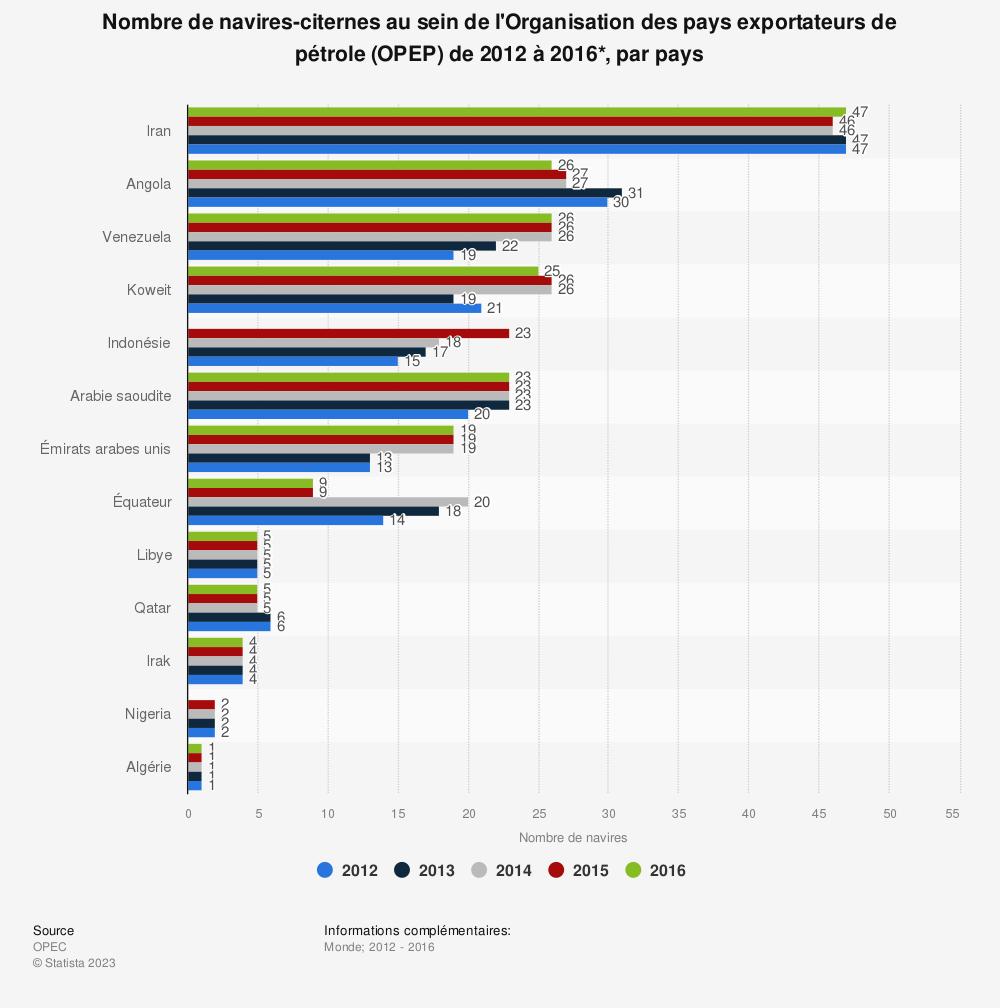 Statistique: Nombre de navires-citernes au sein de l'Organisation des pays exportateurs de pétrole (OPEP) de 2012 à 2016*, par pays | Statista