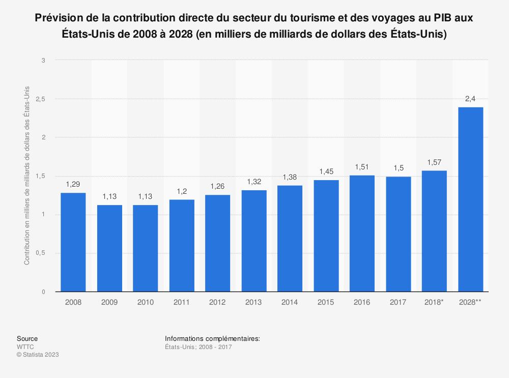Statistique: Prévision de la contribution directe du secteur du tourisme et des voyages au PIB aux États-Unis de 2008 à 2028 (en milliers de milliards de dollars des États-Unis) | Statista