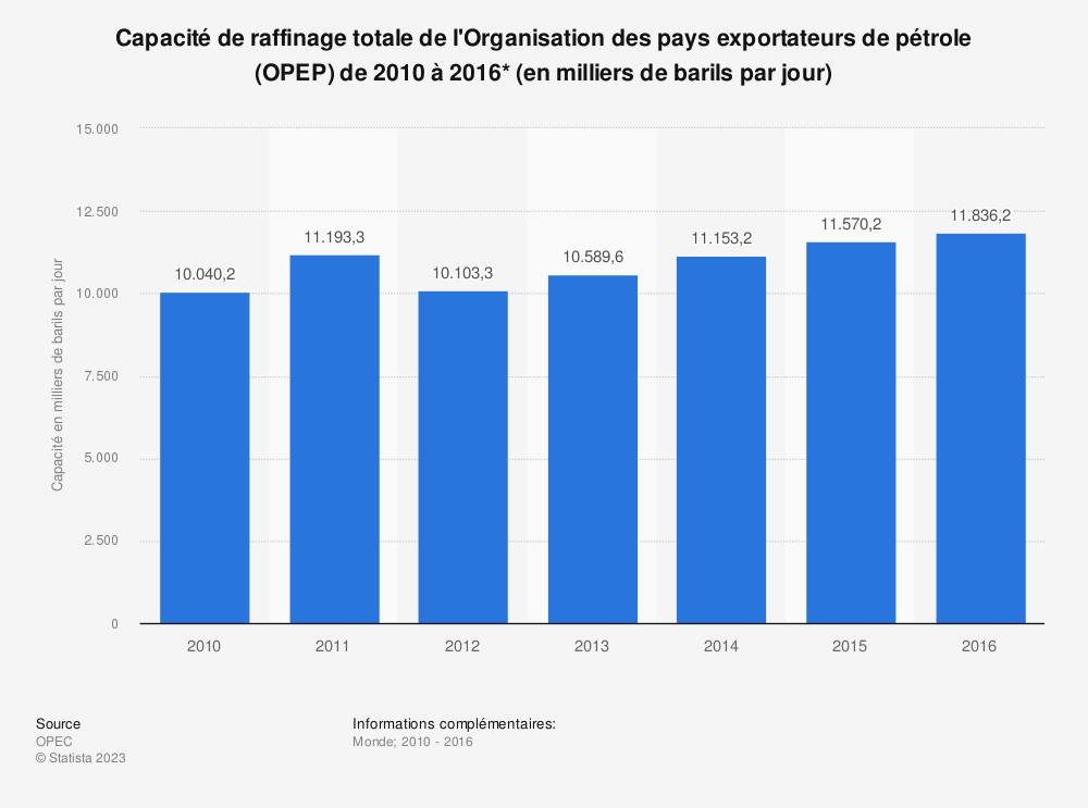 Statistique: Capacité de raffinage totale de l'Organisation des pays exportateurs de pétrole (OPEP) de 2010 à 2016* (en milliers de barils par jour) | Statista