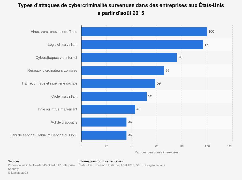 Statistique: Types d'attaques de cybercriminalité survenues dans des entreprises aux États-Unis à partir d'août2015 | Statista