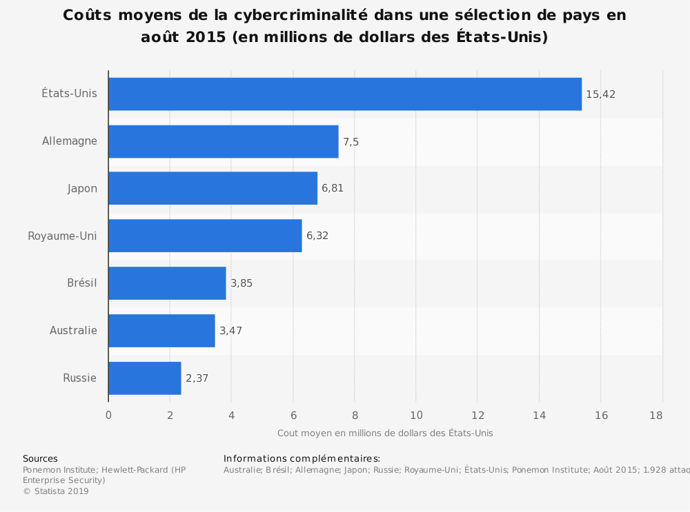 Statistique: Coûts moyens de la cybercriminalité dans une sélection de pays en août2015 (en millions de dollars des États-Unis) | Statista