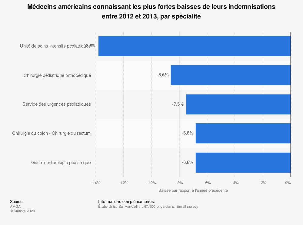 Statistique: Médecins américains connaissant les plus fortes baisses de leurs indemnisations entre 2012 et 2013, par spécialité | Statista