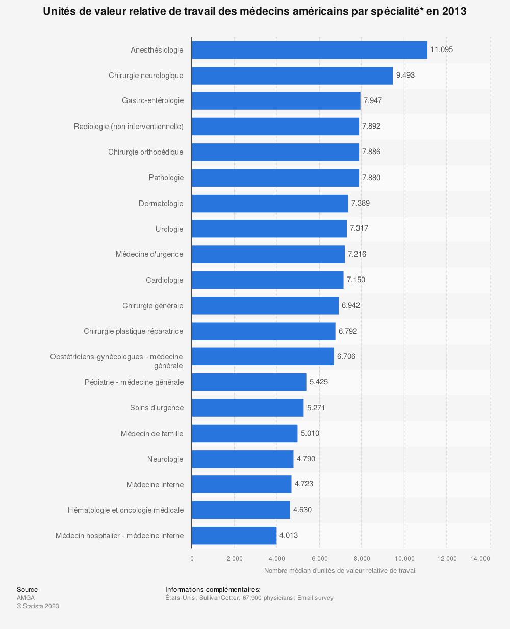 Statistique: Unités de valeur relative de travail des médecins américains par spécialité* en 2013   Statista