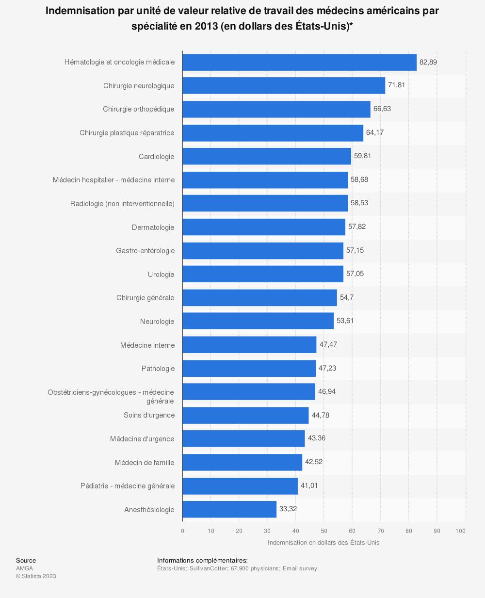 Statistique: Indemnisation par unité de valeur relative de travail des médecins américains par spécialité en 2013 (en dollars des États-Unis)*   Statista