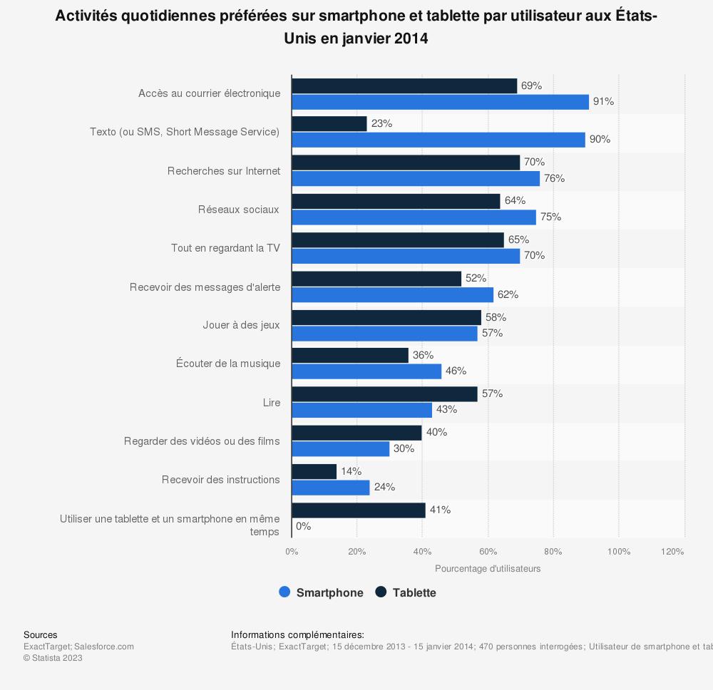 Statistique: Activités quotidiennes préférées sur smartphone et tablette par utilisateur auxÉtats-Unis en janvier 2014 | Statista