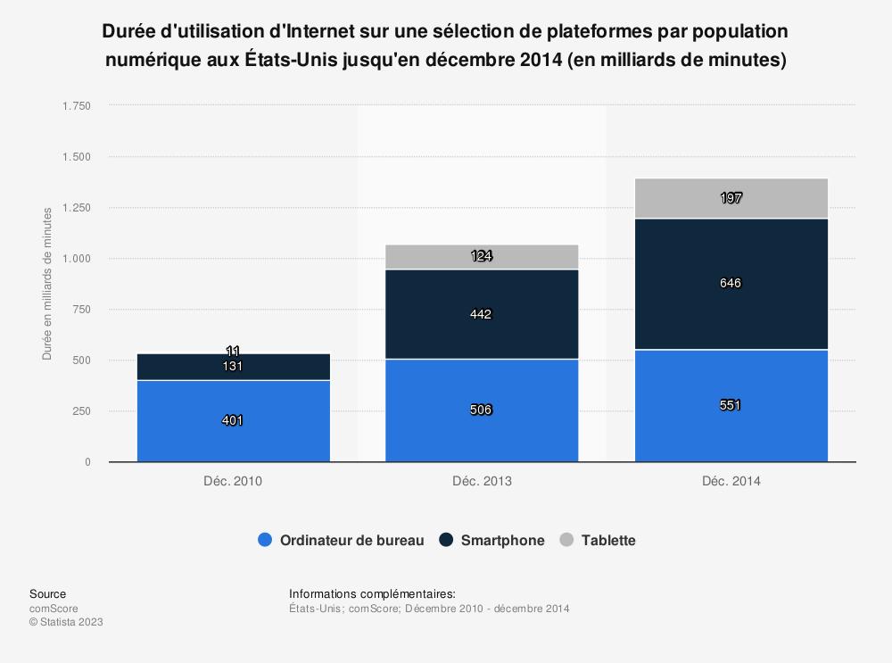 Statistique: Durée d'utilisation d'Internet sur une sélection de plateformes par population numérique aux États-Unis jusqu'en décembre 2014 (en milliards de minutes) | Statista