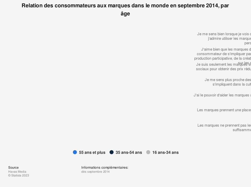 Statistique: Relation des consommateurs aux marques dans le monde en septembre 2014, par âge | Statista