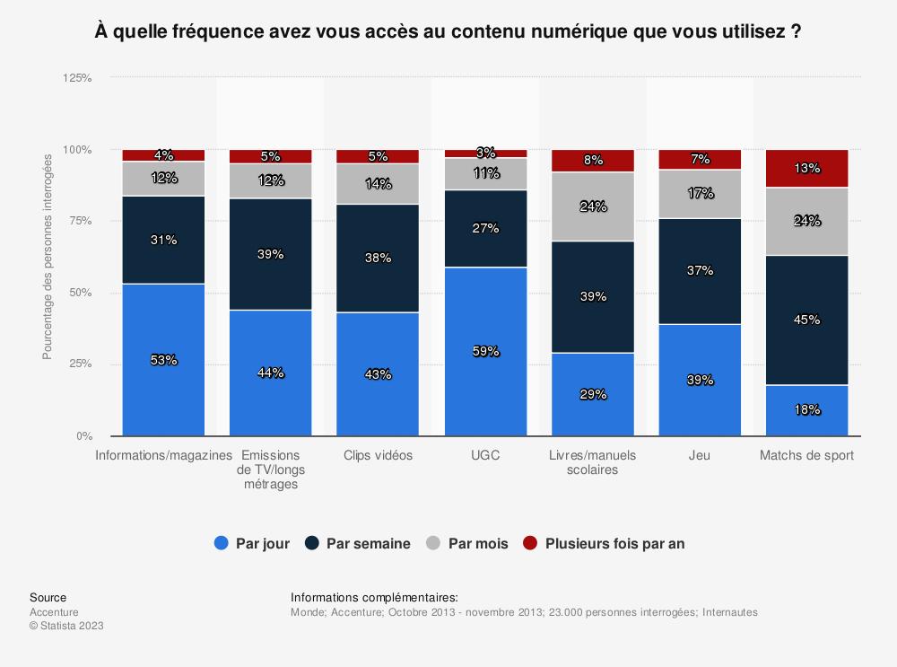 Statistique: À quelle fréquence avez vous accès au contenu numérique que vous utilisez? | Statista