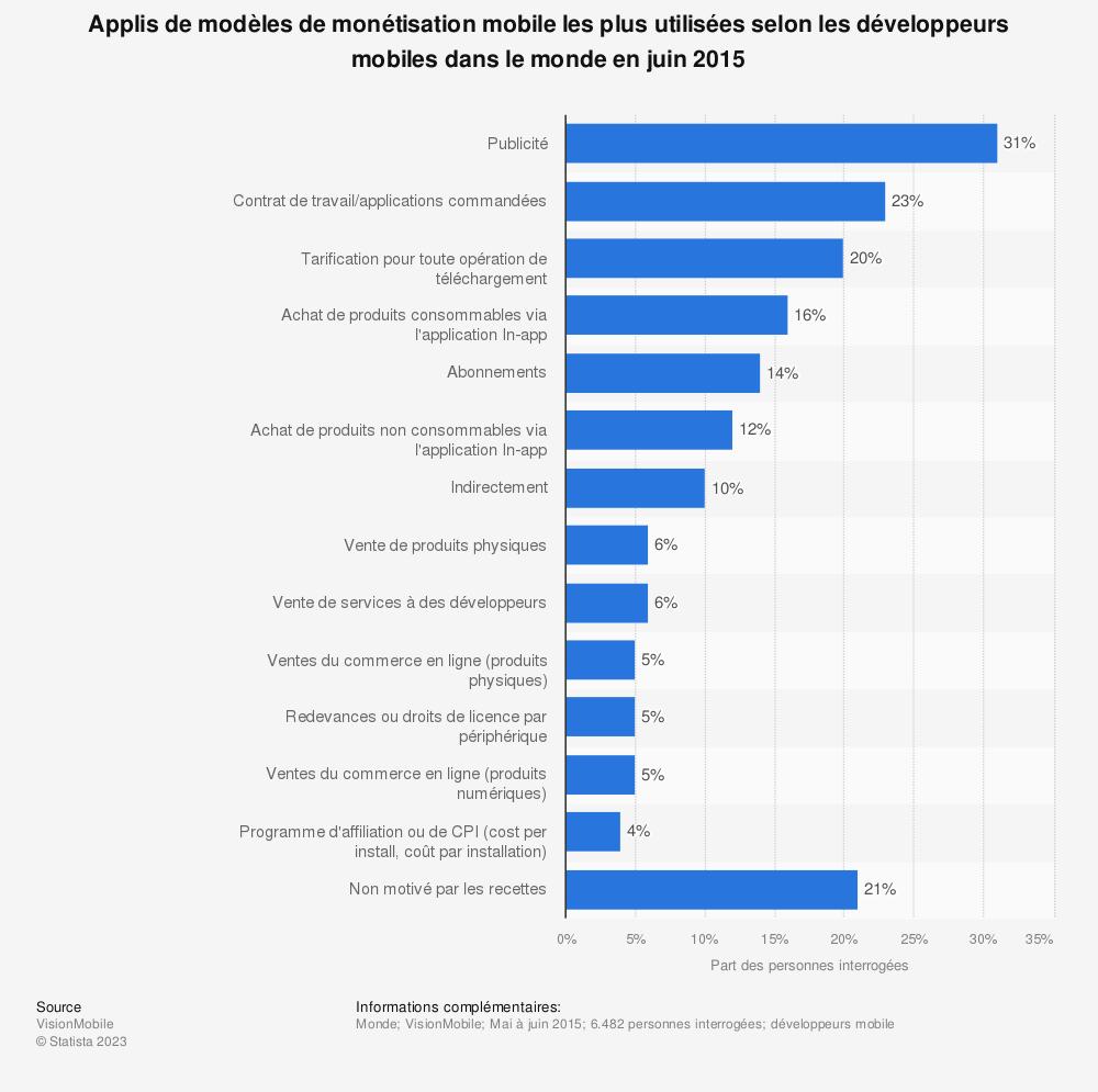 Statistique: Applis de modèles de monétisation mobile les plus utilisées selon les développeurs mobiles dans le monde en juin 2015 | Statista