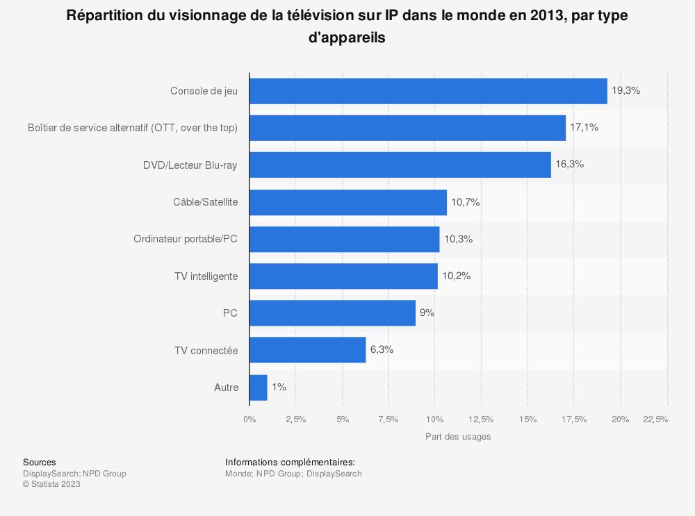 Statistique: Répartition du visionnage de la télévision sur IP dans le monde en 2013, par type d'appareils | Statista