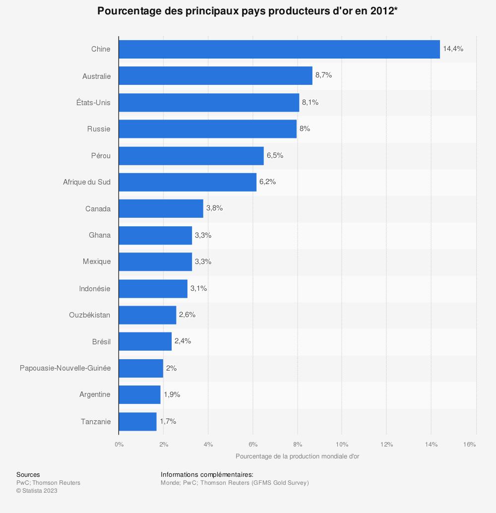 Statistique: Pourcentage des principaux pays producteurs d'or en 2012* | Statista